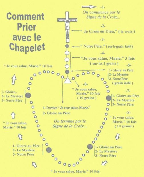 chapelet
